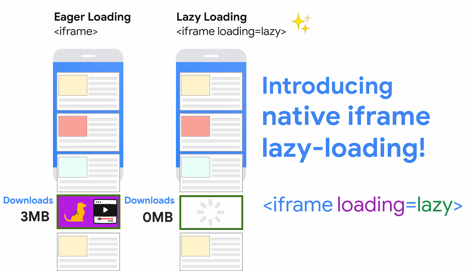 carica iframe con lazyloading
